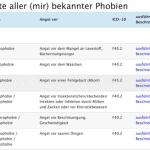Phobienliste / Liste der Angststörungen und Phobien